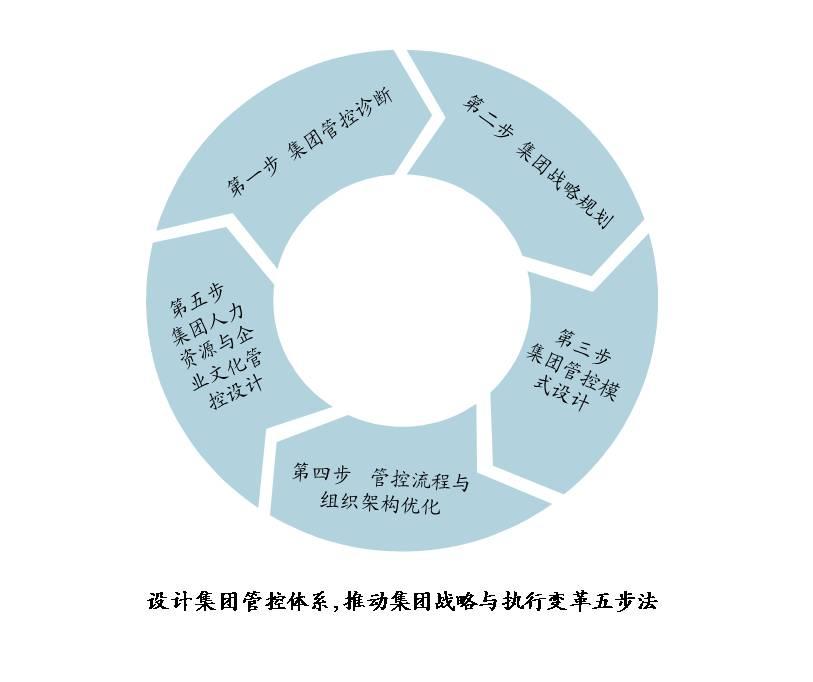 企业文化建设步骤